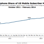 Smart Phone Share Of US Market, October 2011 – February 2014 [CHART]