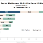 Top Social Platforms' Multi-Platform Reach By Device, December 2013 [CHART]
