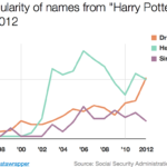 Harry Potter-Related Baby Names, 1996-2012 [VIDEO]