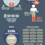 The LinkedIn Referral Engine [INFOGRAPHIC]