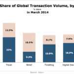 Mobile Share Of Global Transaction Volume By Sector, March 2014 [CHART]