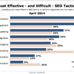 Most Effective & Most Difficult SEO Tactics, April 2014 [CHART]