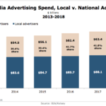 Local Media Ad Spending By Local vs National Advertisers, 2013-2018 [CHART]