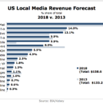 US Local Media Revenue Forecast, 2013 & 2018 [CHART]