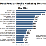 Top Mobile Marketing Metrics, May 2014 [CHART]
