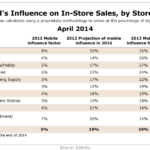Online's Influence Over In-Store Sales By Store Type, April 2014 [TABLE]