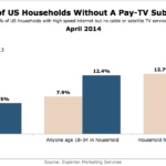 Percent Of US Households Without Pay-TV, April 2014 [CHART]