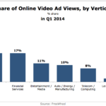 Share of Online Video Ad Views By Vertical, Q1 2014 [CHART]