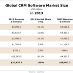 Global CRM Software Market Size, 2013 [TABLE]