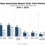 How American Adults Spend Their Time Online, 2010 vs 2013 [CHART]