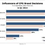 CPG Brand Decision Influencers, Q1 2014 [CHART]