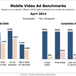 Mobile Video Ad Benchmarks By Length & Format, April 2014 [CHART]