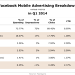 Facebook Mobile Advertising Metrics, Q1 2014 [TABLE]