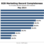 B2B Marketing Databases Completeness, May 2014 [CHART]