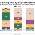 TV Viewing Time By Programming, April 2014 [CHART]