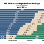 US Industry Reputation Ratings, April 2014 [CHART]