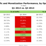 Mobile Ad Traffic & Monetization By OS, Q4 2013 vs Q4 2014 [TABLE]