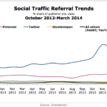 Social Traffic Referral Trends, October 2012-March 2014 [CHART]