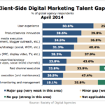 Clients' Online Marketing Talent Gaps, April 2014 [CHART]