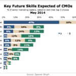 Key Skills Expected Of Future CMOs, May 2014 [CHART]