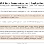 B2B Technology Buying Decisions, May 2014 [TABLE]