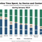 Chart - Share Of Time Spent Online By Device & Content