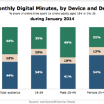 Chart - Share Of Monthly Minutes Spent Online By Device & Demographic