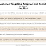 Audience Targeting Adoption Trends, May 2014 [TABLE]