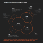 Chart - Top Sources For Industry News Among Executives