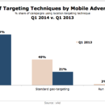 Targeting Techniques Of Mobile Advertisers, Q1 2013 vs Q1 2014 [CHART]