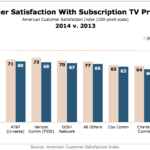 Customer Satisfaction With Subscription TV Providers, 2013 vs. 2014 [CHART]