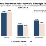 TV Viewers' Ad-Skipping Behavior, June 2014 [CHART]