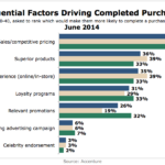 Influences Over Completing Purchases, June 2014 [CHART]