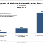 Website Personalization Adoption, May 2014 [CHART]