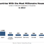 10 Countries With The Most Millionaire Households, 2013 [CHART]