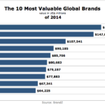 10 Most Valuable International Brands Of 2014 [CHART]