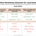 Top Online Marketing Channels For Local Businesses, June 2014 [TABLE]