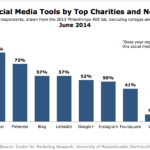 Social Channels Top Charities & Non-Profits Use, June 2014 [CHART]