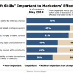 Chart - Importance Of Marketers