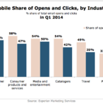 Mobile Email Benchmarks By Industry, Q1 2014 [CHART]