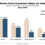 Form Conversion Rates By Type, June 2014 [CHART]