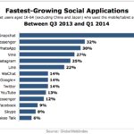 Fastest-Growing Social Apps, Q3 2013 – Q1 2014 [CHART]
