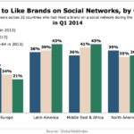 Propensity To Follow Brands On Social Networks By Generation, Q1 2014 [CHART]