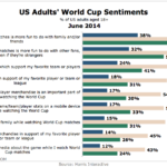 Americans' Sentiments About The World Cup, June 2014 [CHART]