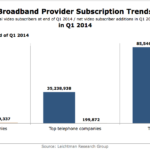 Broadband Subscribers By Provider, Q1 2014 [CHART]