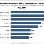 Small Business Owners' Top Technologies, May 2014 [CHART]
