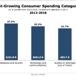 Fast-Growing Consumer Spending Categories, 2013-2018 [CHART]