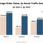 Average Order Value By Social Channel, Q1 2013 vs Q1 2014 [CHART]