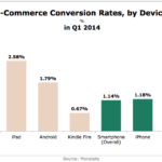 E-Commerce Conversion Rates By Device, Q1 2014 [CHART]