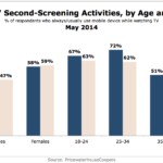 Demographics Of Hispanics Second Screeners, May 2014 [CHART]